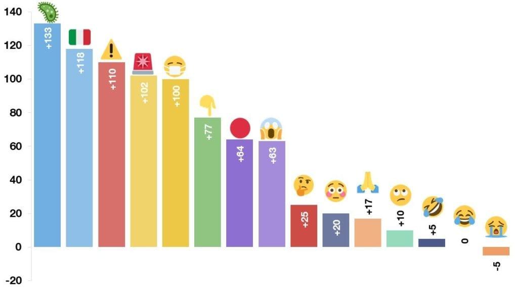 Corona Virüsü sırasında kullanılan emoji artış grafiği
