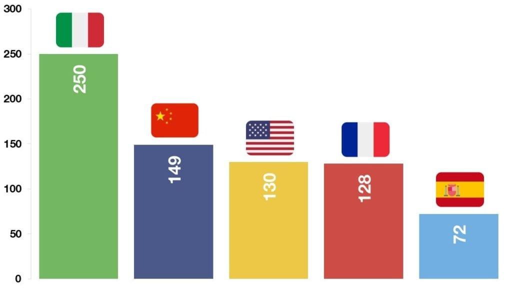 Corona Virüsü sırasında kullanılan bayrak emojileri sıralaması