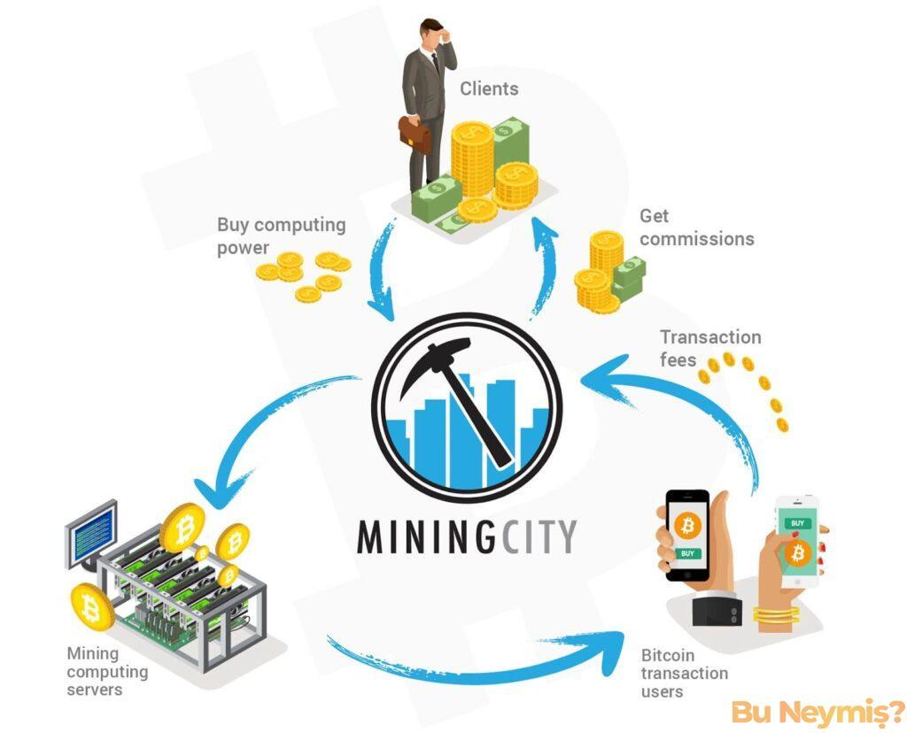 Mining City'nin bitcoin döngüsünü temsil eden görsel